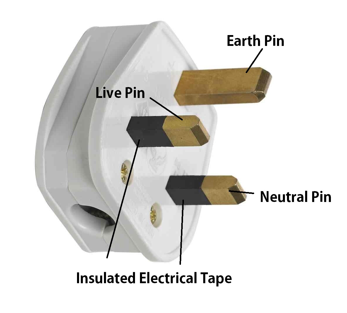 Electric Plug Wiring Colours Automotive Diagram South African Why Are British Electrical Plugs The Best In World Wire Uk